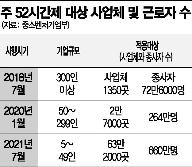 스타트업부터 뿌리기업까지 '주 52시간제 유예' 아우성
