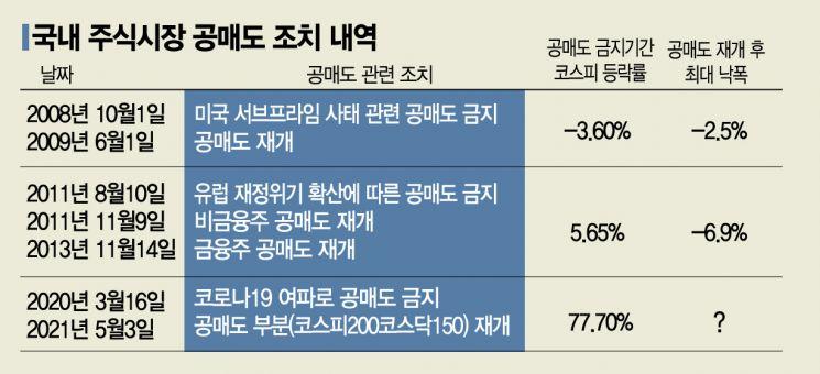 공매도 표적 '1위' 셀트리온 수익 마이너스…삼성중공업 수익률 가장 높았다