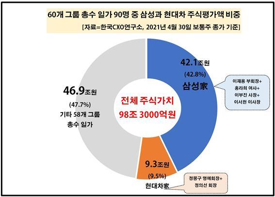 자료제공=한국CXO연구소
