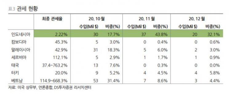 """[클릭 e종목]""""지누스, 생산공장 관세 반사이익 기대""""…목표가 11만원"""