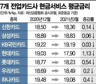 """카드사, 현금서비스 금리↓…""""7월 최고금리 인하 앞두고 조정""""(종합)"""