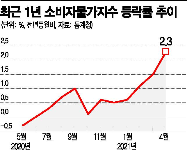 4月 물가 2.3% 껑충…파·계란값 '고공행진'
