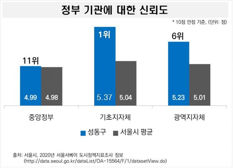성동구, 서울시 설문조사서 '가장 신뢰받는 자치구' 올라