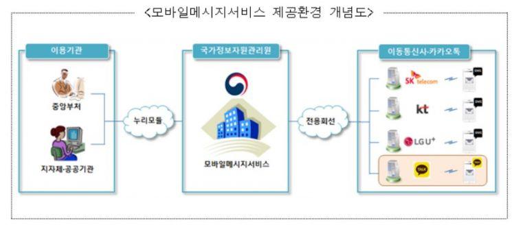 행정기관 문자서비스 '알림톡' 기능 추가…'통합메시지 관리시스템' 구축