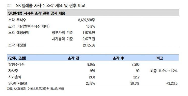 """[클릭 e종목]SK텔레콤 자사주 소각 '플렉스'…""""주주가치 제고"""""""