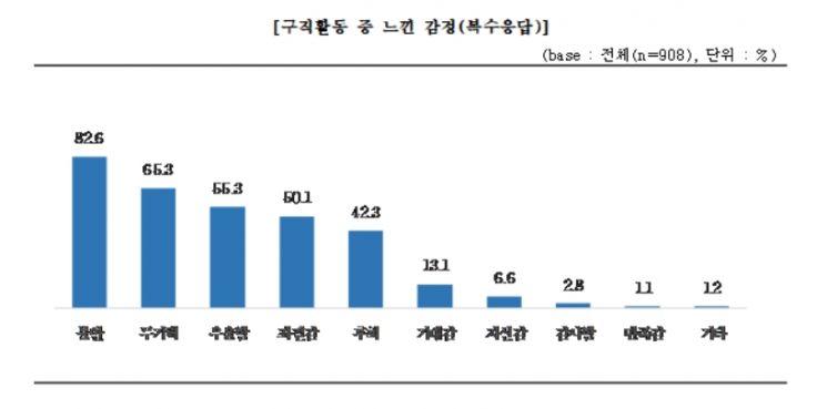 """청년 10명 중 8명 """"고용률 40% 미만""""…불안·무기력 감정↑"""