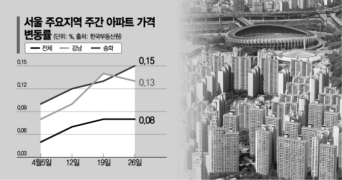 """""""집값상승 뇌관 될라""""…'재건축 기대감' 다시 누르는 정부"""