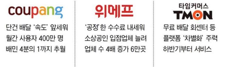 쿠팡·위메프·티몬 배달전쟁 '3社3色'