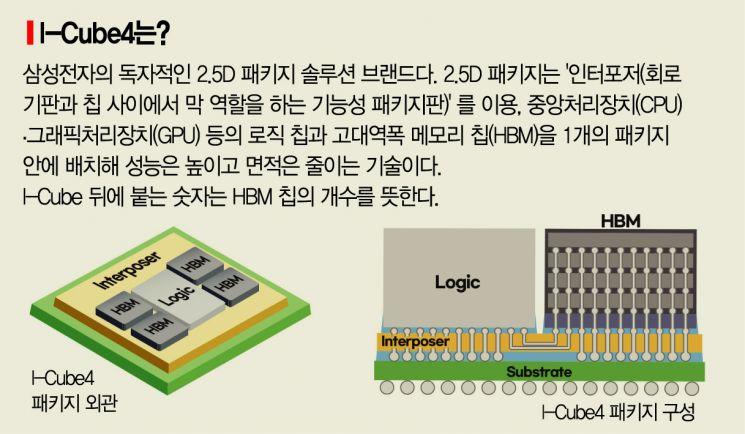 삼성전자, 차세대 반도체 패키지 기술 'I-Cube4' 개발