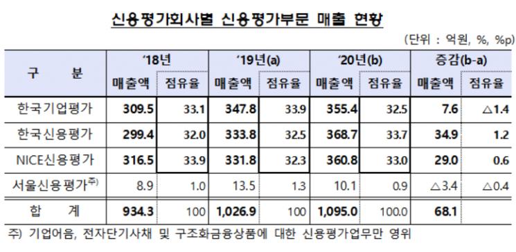 """작년 신용등급 하락 업체 66곳 전년비 22%↑...""""등급 하향 압력 지속"""""""
