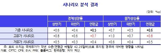 """KDI """"유가상승으로 전기료 오른다…물가상승률 0.7→1.5% 효과"""""""