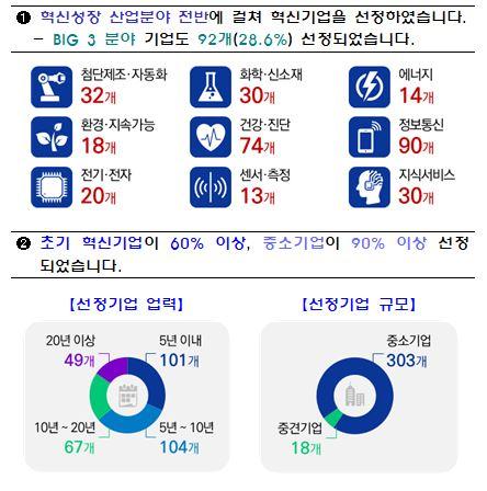 금융위, '혁신기업 국가대표 1000' 321개사 추가 선정