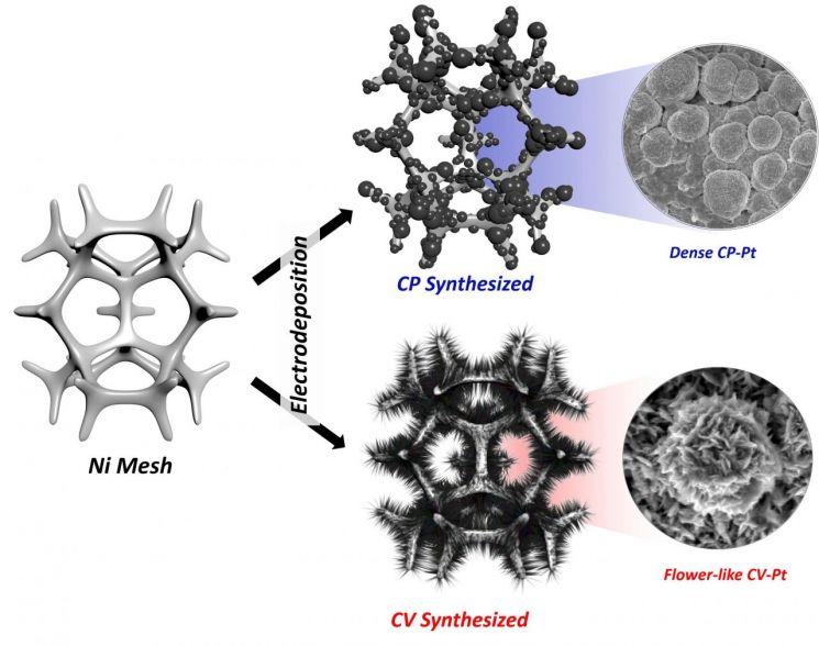 그린수소 생산 전극(니켈기반)에 촉매를 입히는 기술 연구그림.