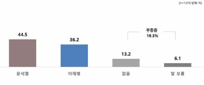 윤석열, 양자대결서 이재명·이낙연 제치고 40%대 지지[리얼미터]