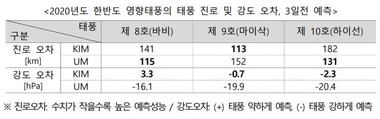'한국형 수치예보모델' 태풍 진로 예측은 미흡…폭염 정확도 높아
