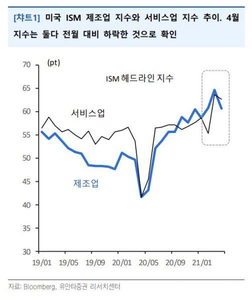 미 공급관리협회(ISM) 헤드라인 지수 (출처=유안타증권)