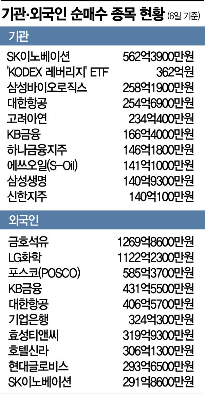 """기관·외국인 """"상승장 베팅했다""""…경기민감주 집중 쇼핑"""