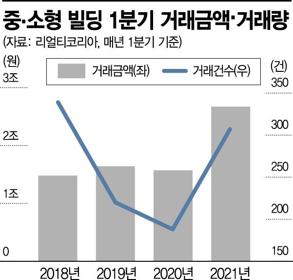 주택규제 '풍선효과'로 중소형빌딩까지 뛰었다… 1년새 거래금액 70% '쑥'