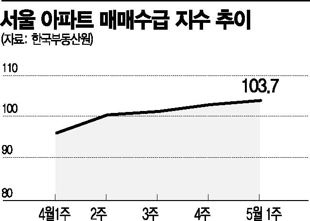 서울 재건축 기대감 눌러도…불붙은 매수심리
