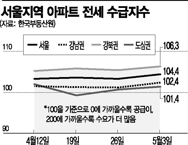 """집값 뛰니 전셋값도 꿈틀…""""하반기가 더 불안"""""""