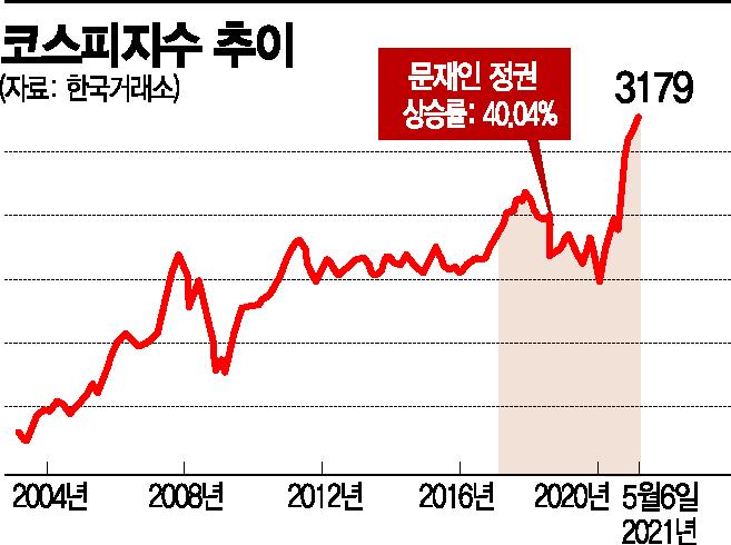 [文정부 4년 경제성적표]아파트값 50%·증시 40%↑ 자산격차 커졌다