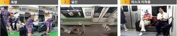 대전시는 정부 지원을 받아 지하철에서 발생하는 폭행, 실신, 마스크 미착용 등 이상행동 3종을 인공지능 엣지 기술로 포착해 대응하는 기술을 실증한다. 대전시 제공