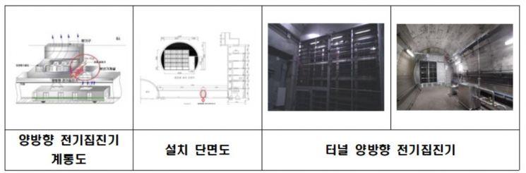 서울 지하철 미세먼지 저감사업 속도…128억 투입 '양방향집진기' 설치 추진