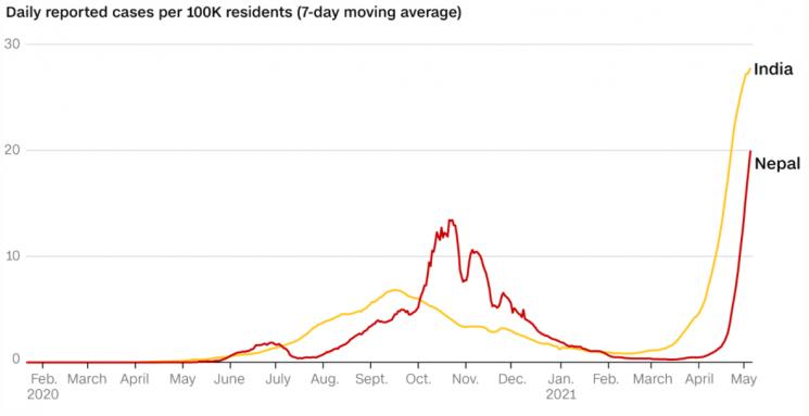 인도와 네팔의 코로나19 일일 신규 확진자 수가 4월 이후로 급증하고 있다. [사진제공=CNN]