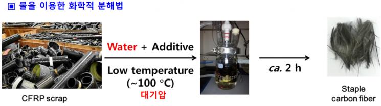 [과학을 읽다]개미산으로 연료전지차를?…수소 기술 어디까지 왔나