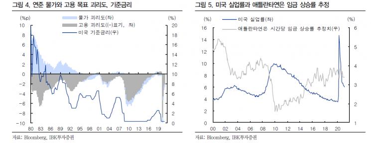 """인플레 우려 아직은 '시기상조'…수혜 업종 중심 대응 필요"""""""