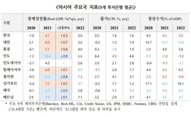 세계 주요 IB, 올해 한국 성장률 전망치 4.1%로 높여