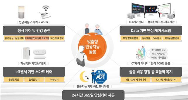 광주 북구, 스마트타운 조성사업 공모 선정