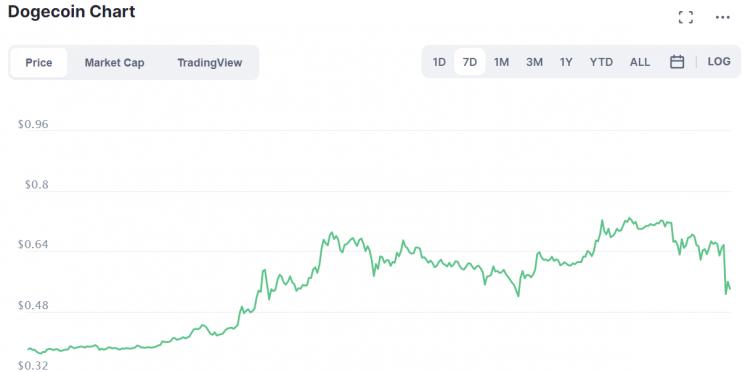 도지코인 가격 변동을 보여주는 그래프
