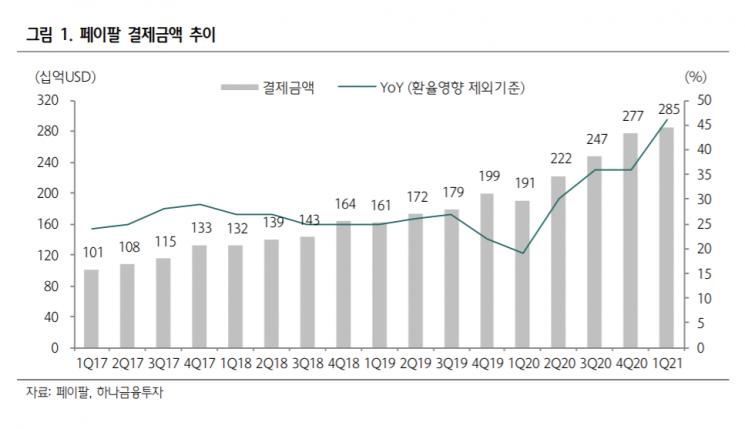 """페이팔, 결제금액 증가세…""""주가·실적 더 좋아진다"""""""