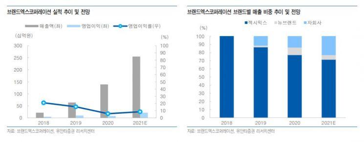 """[클릭 e종목]""""젝시믹스, 2분기부터 분기 최대매출 경신"""""""