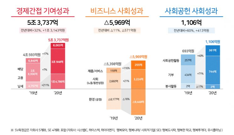 SK하이닉스, 작년 사회적 가치 창출 성과 '4조8874억원'