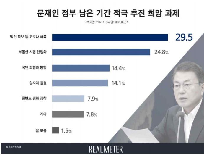 文 대통령, 임기말 과제 1순위 '코로나 극복' 29.5%…2위는 부동산 안정[리얼미터]