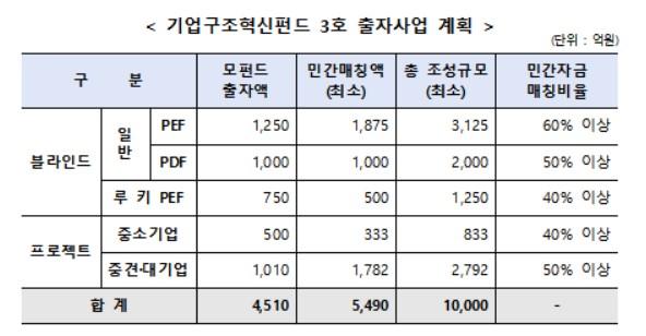 """3차 기업구조혁신펀드 1조원 조성…""""구조조정 수요증가 대비"""""""