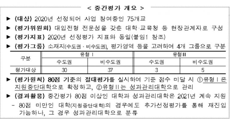 허위 신청서 제출했던 연·고대, 고교교육 기여대학 중간평가 탈락