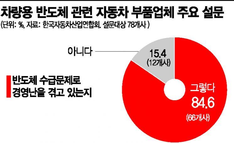 """5~6월 車반도체 대란 절정…부품사 85% """"경영난 심각"""""""