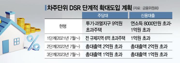 7월 전 분양 중도금·잔금대출 '개인별 DSR 규제' 미적용