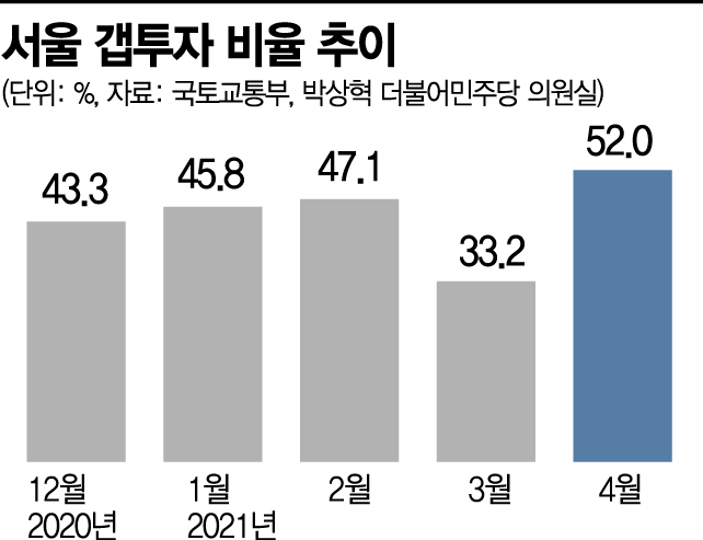 지난달 서울 주택거래 절반이 '갭투자'