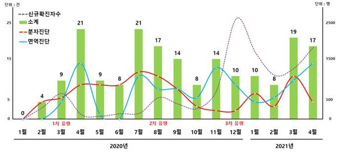 코로나19 진단기술 월별 특허출원 동향 그래프. 특허청 제공
