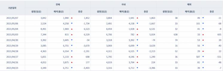 [일일펀드동향] 韓 채권형 펀드 시장 하루새 1863억원 순유입 전환
