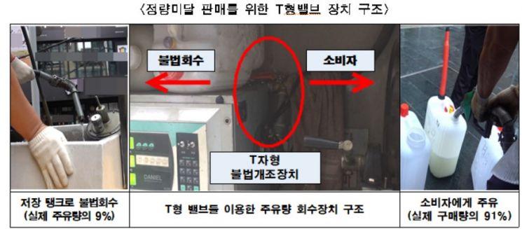 서울시, 주유기 불법개조·판매 석유판매업자 입건…검찰 송치
