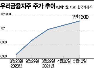 """우리금융 완전 민영화 탄력…""""하반기 추가 지분매각 적기""""(종합)"""