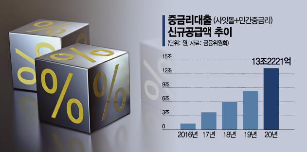 토스뱅크 출범 눈앞…인터넷은행 '중금리 대출戰'