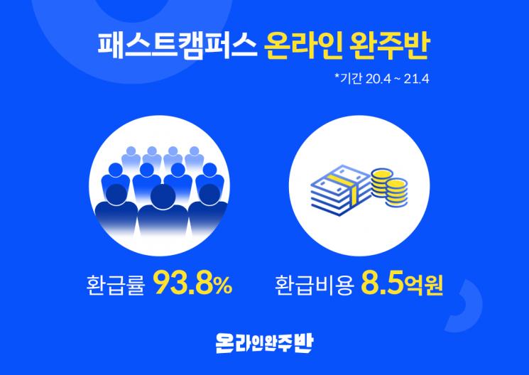 패스트캠퍼스 '온라인 완주반' 프로그램 환급 현황 공개
