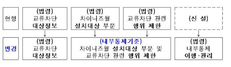 '차이니즈월' 금투사 자율 운영…실패시 엄격한 사후제재
