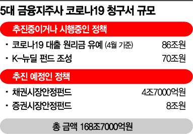 [포퓰리즘에 멍든 금융권]코로나 169兆…빚 청구서 '시한폭탄'
